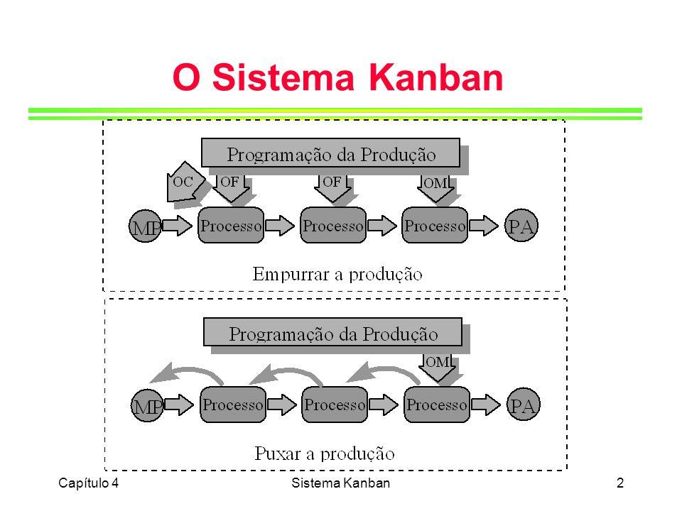 Capítulo 4Sistema Kanban3 Planejamento Estratégico da Produção Plano de Produção Planejamento-mestre da Produção Plano-mestre de Produção Programação da Produção Programa de montagem final Cálculo do número de kanbans Emissão e Liberação de kanbans Programa de Montagem Kanbans de Produção Kanbans de Movimentação FabricaçãoFornecedores Departamento de Marketing Previsão de Vendas Pedidos em Carteira Acompanhamento e Controle da Produção Avaliação de Desempenho Clientes Montagem Kanbans de Fornecedores KK