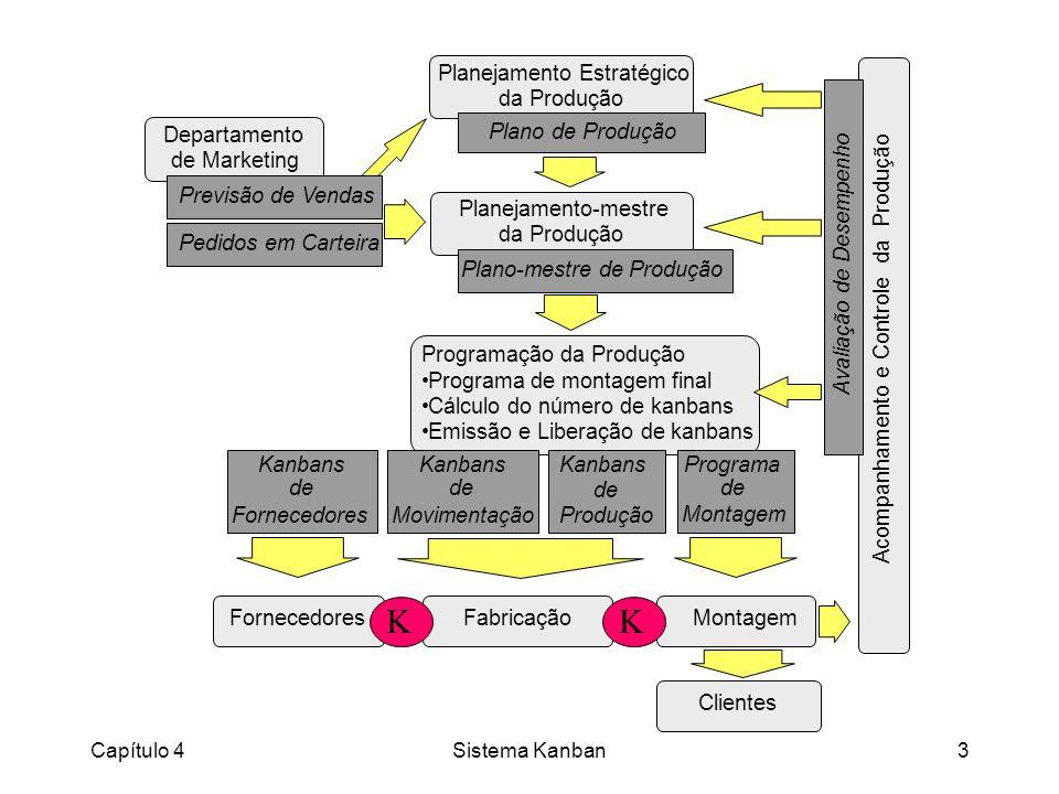 Capítulo 4Sistema Kanban24 Funções Executadas pelo Sistema Kanban l Estimula a iniciativa e o sentido de propriedade nos mesmos; l Facilita os trabalhos dos grupos de melhorias na identificação e eliminação de problemas; l Permite a identificação imediata de problemas através da redução planejada do número de cartões kanban em circulação no sistema; l Reduz a necessidade de equipamentos de movimentação e acusa imediatamente problemas de qualidade nos itens; l Implementa efetivamente os conceitos de organização, simplicidade, padronização e limpeza nos estoques do sistema produtivo; l Dispensa a necessidade de inventários periódicos nos estoques; l Estimula o emprego do conceito de operador polivalente; l Facilita o cumprimento dos padrões de trabalho.