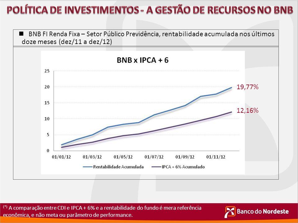 BNB FI Renda Fixa – Setor Público Previdência, rentabilidade acumulada nos últimos doze meses (dez/11 a dez/12) (*) A comparação entre CDI e IPCA + 6%