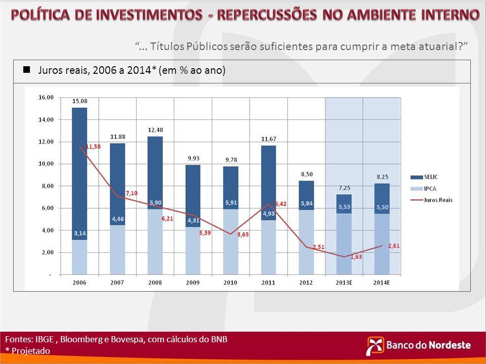 """Juros reais, 2006 a 2014* (em % ao ano) Fontes: IBGE, Bloomberg e Bovespa, com cálculos do BNB * Projetado """"... Títulos Públicos serão suficientes par"""
