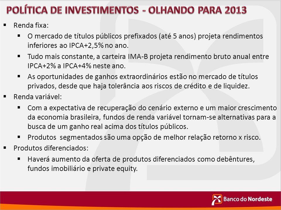  Renda fixa:  O mercado de títulos públicos prefixados (até 5 anos) projeta rendimentos inferiores ao IPCA+2,5% no ano.  Tudo mais constante, a car