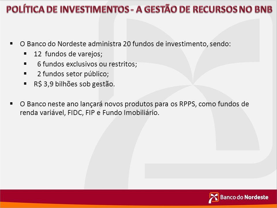  O Banco do Nordeste administra 20 fundos de investimento, sendo:  12 fundos de varejos;  6 fundos exclusivos ou restritos;  2 fundos setor públic