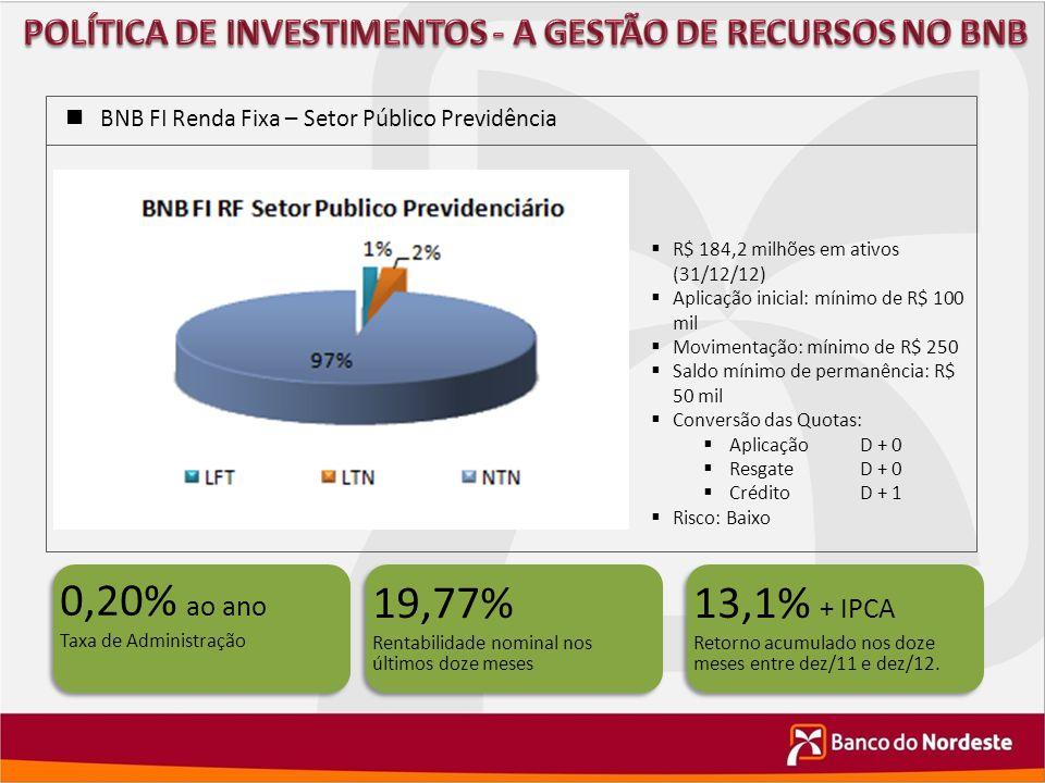 BNB FI Renda Fixa – Setor Público Previdência 0,20% ao ano Taxa de Administração 0,20% ao ano Taxa de Administração 13,1% + IPCA Retorno acumulado nos