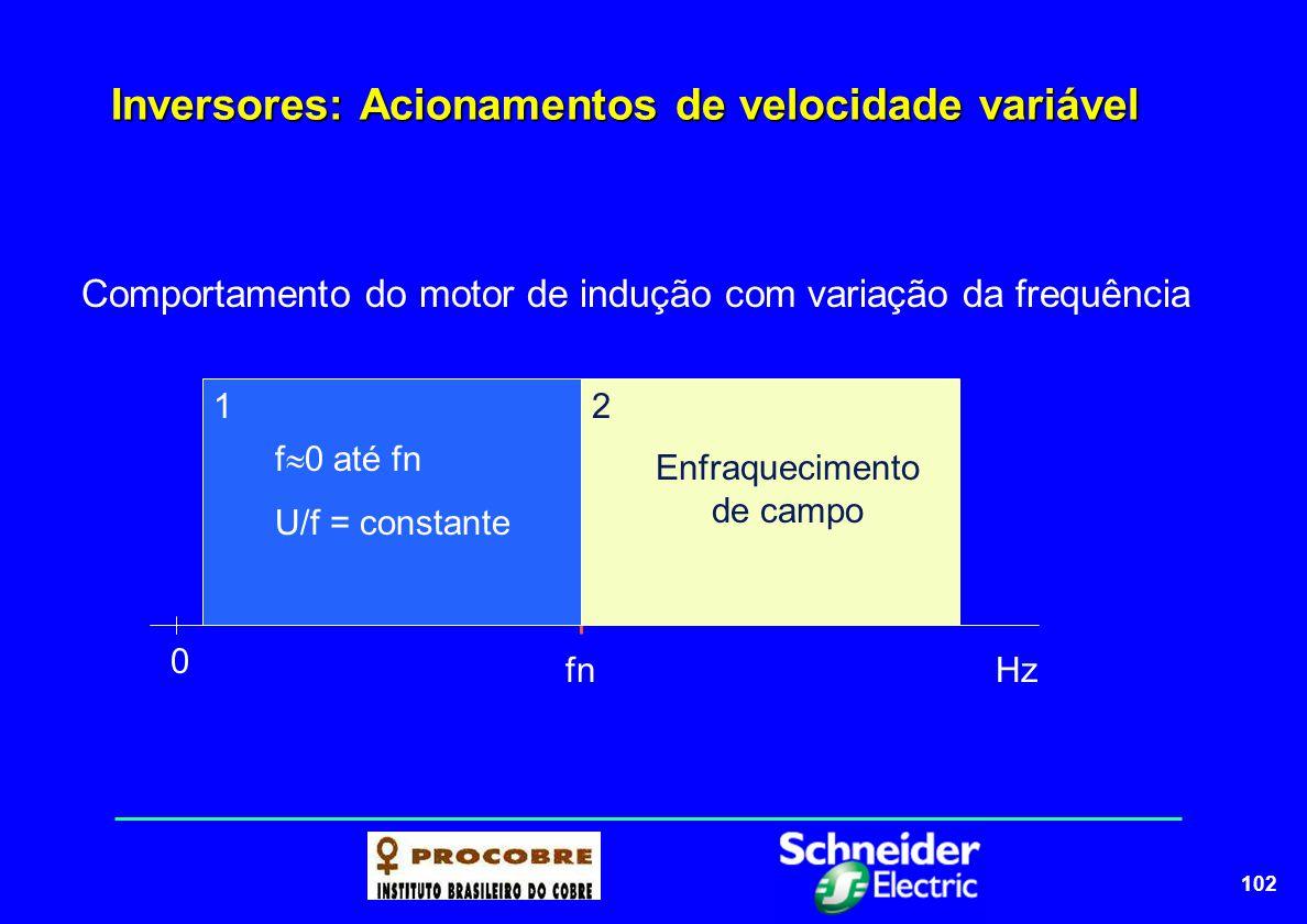 102 Inversores: Acionamentos de velocidade variável Comportamento do motor de indução com variação da frequência fn 0 Hz f  0 até fn U/f = constante