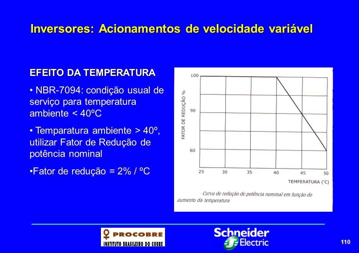 110 Inversores: Acionamentos de velocidade variável EFEITO DA TEMPERATURA NBR-7094: condição usual de serviço para temperatura ambiente < 40ºC Tempara