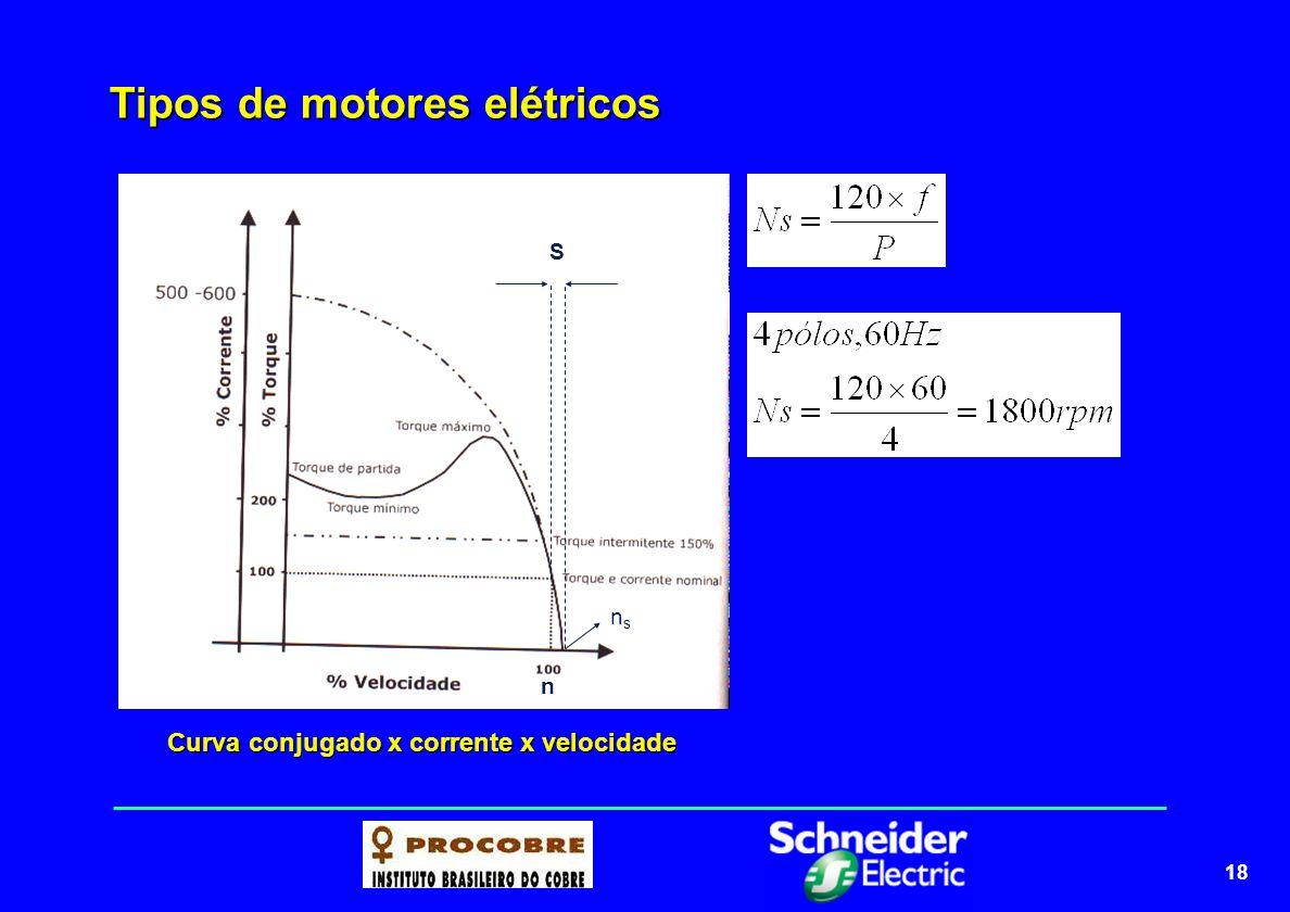 18 Tipos de motores elétricos nsns n S Curva conjugado x corrente x velocidade