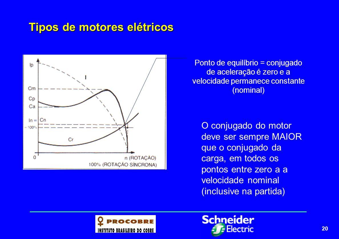 20 Tipos de motores elétricos Ponto de equilíbrio = conjugado de aceleração é zero e a velocidade permanece constante (nominal) O conjugado do motor d