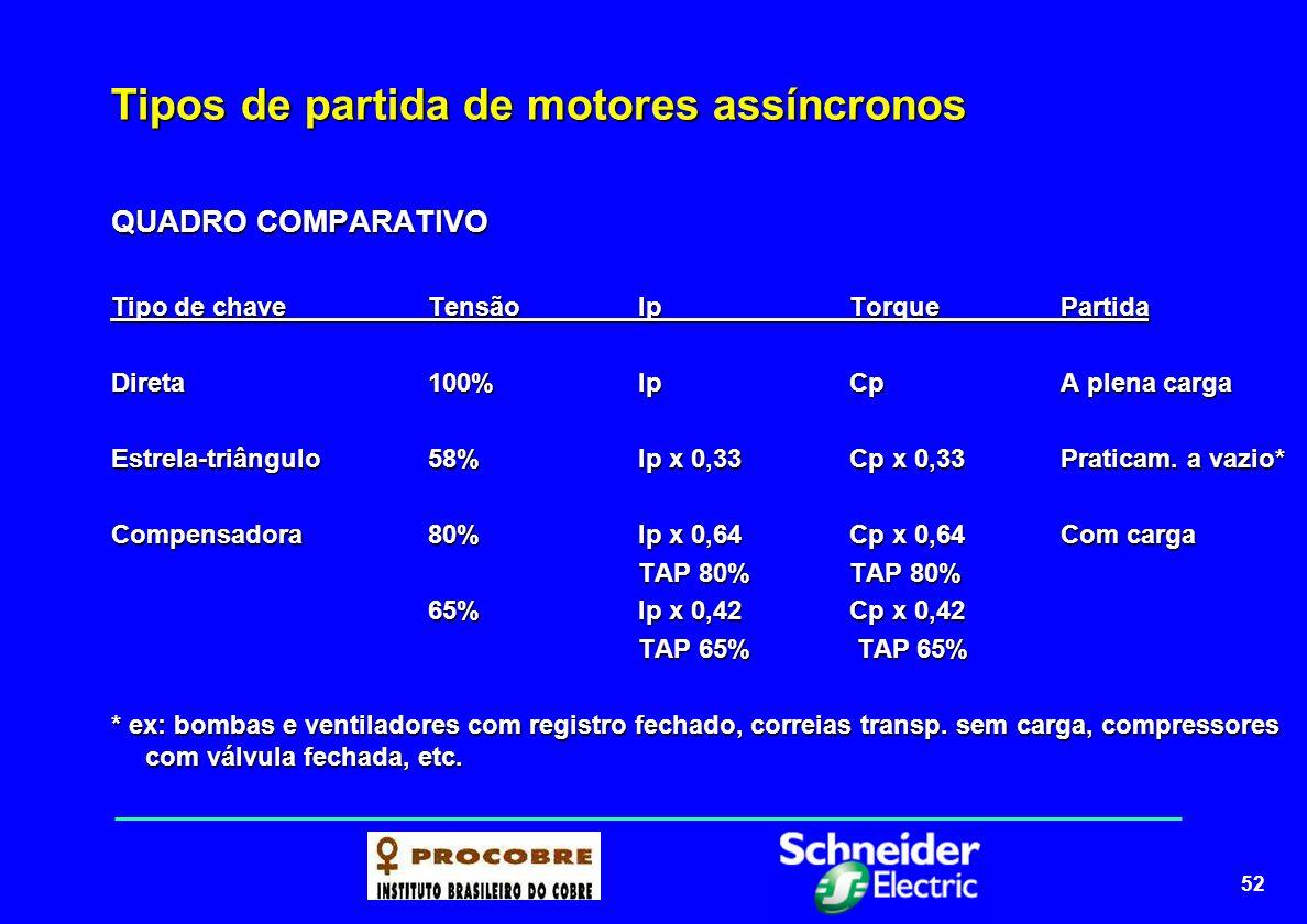 52 Tipos de partida de motores assíncronos QUADRO COMPARATIVO Tipo de chaveTensãoIpTorquePartida Direta100%IpCpA plena carga Estrela-triângulo58%Ip x