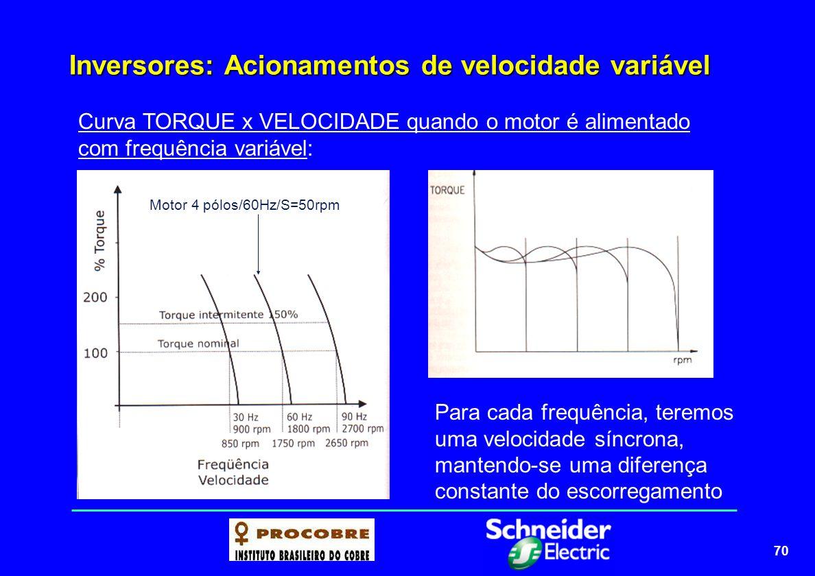 70 Inversores: Acionamentos de velocidade variável Curva TORQUE x VELOCIDADE quando o motor é alimentado com frequência variável: Para cada frequência