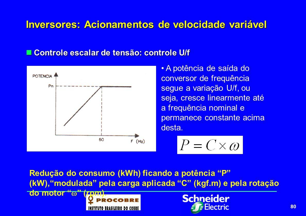 80 Inversores: Acionamentos de velocidade variável Controle escalar de tensão: controle U/f Controle escalar de tensão: controle U/f A potência de saí