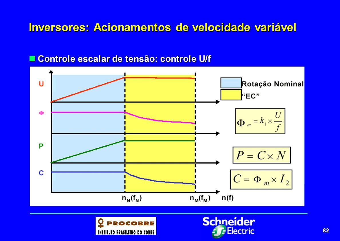 82 Inversores: Acionamentos de velocidade variável Controle escalar de tensão: controle U/f Controle escalar de tensão: controle U/f