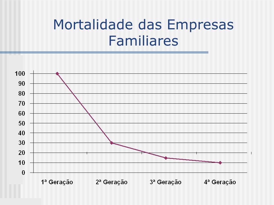 Mortalidade das Empresas Familiares