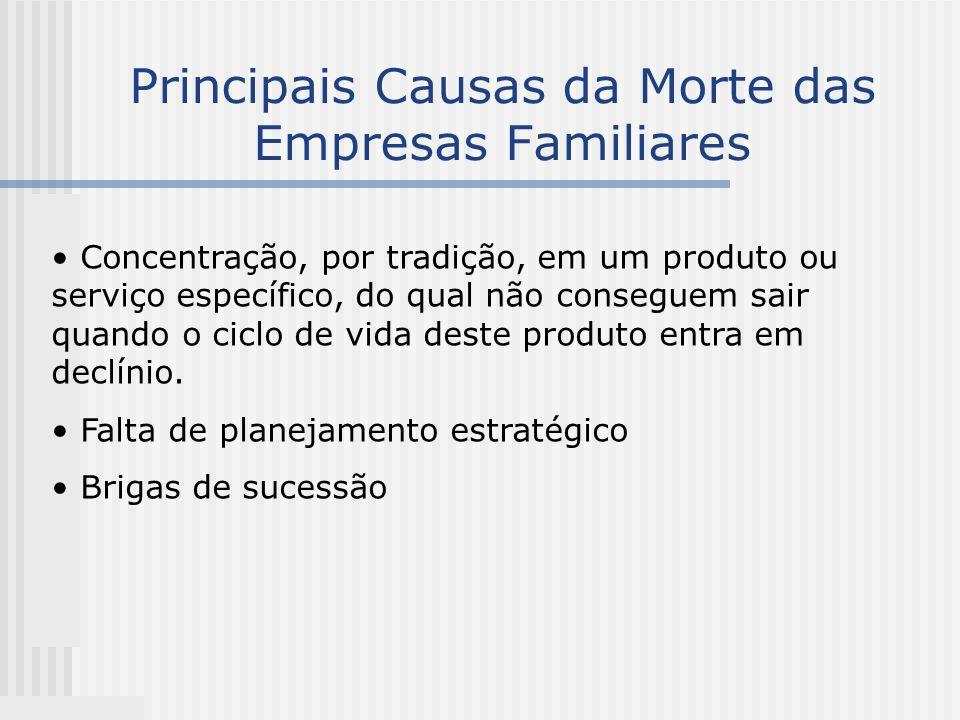 Principais Causas da Morte das Empresas Familiares Concentração, por tradição, em um produto ou serviço específico, do qual não conseguem sair quando