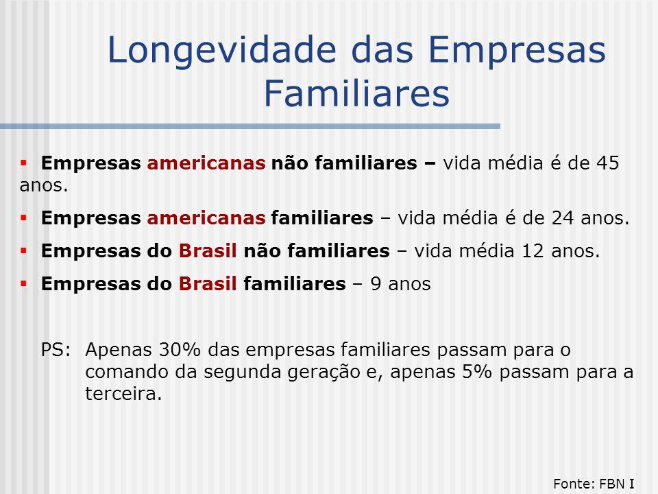 Longevidade das Empresas Familiares  Empresas americanas não familiares – vida média é de 45 anos.  Empresas americanas familiares – vida média é de