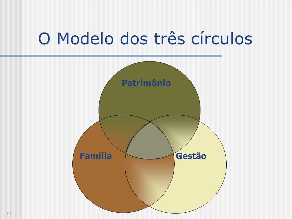 Patrimônio Gestão Família 18 O Modelo dos três círculos