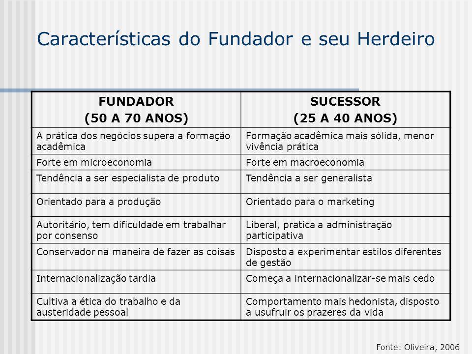 Características do Fundador e seu Herdeiro FUNDADOR (50 A 70 ANOS) SUCESSOR (25 A 40 ANOS) A prática dos negócios supera a formação acadêmica Formação