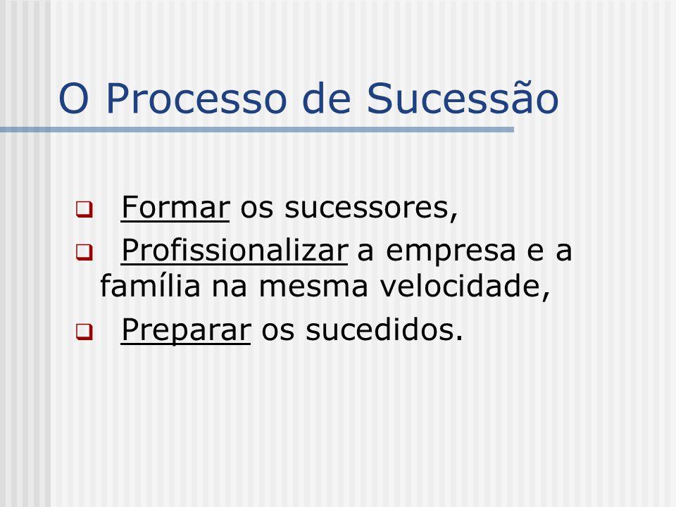 O Processo de Sucessão  Formar os sucessores,  Profissionalizar a empresa e a família na mesma velocidade,  Preparar os sucedidos.