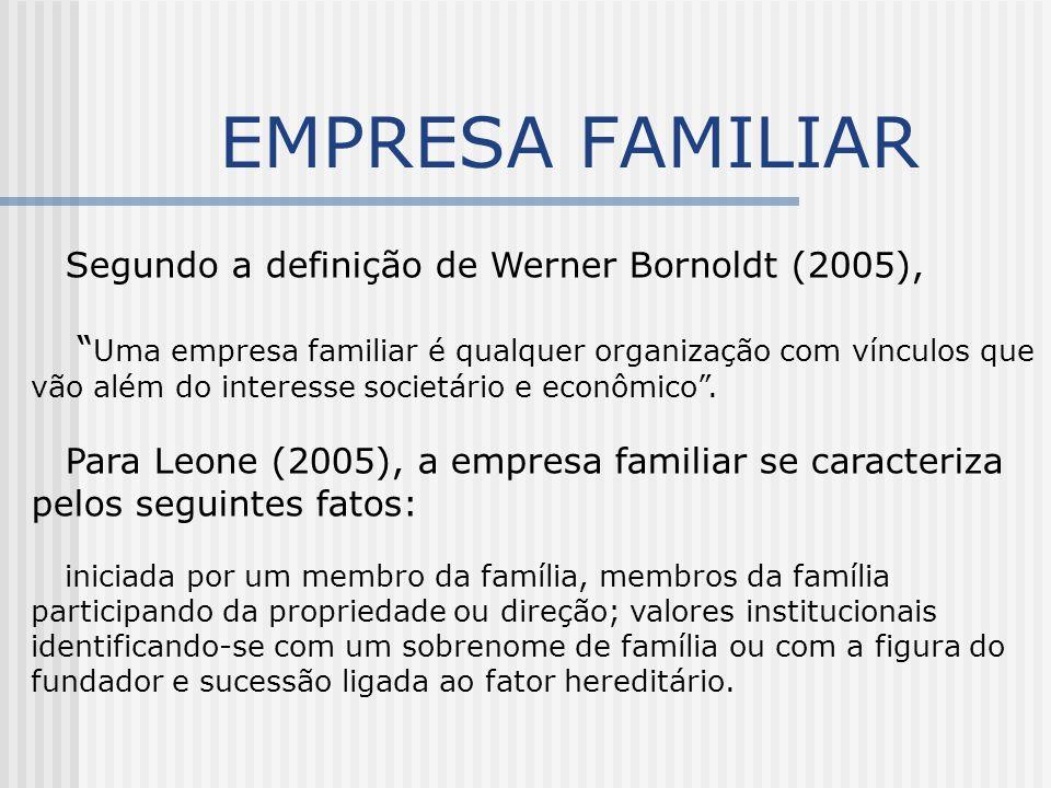 """EMPRESA FAMILIAR Segundo a definição de Werner Bornoldt (2005), """" Uma empresa familiar é qualquer organização com vínculos que vão além do interesse s"""