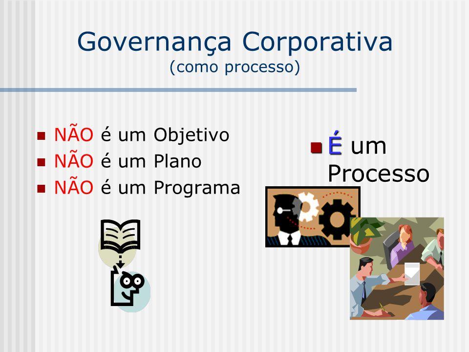 Governança Corporativa (como processo) NÃO é um Objetivo NÃO é um Plano NÃO é um Programa É um Processo É um Processo
