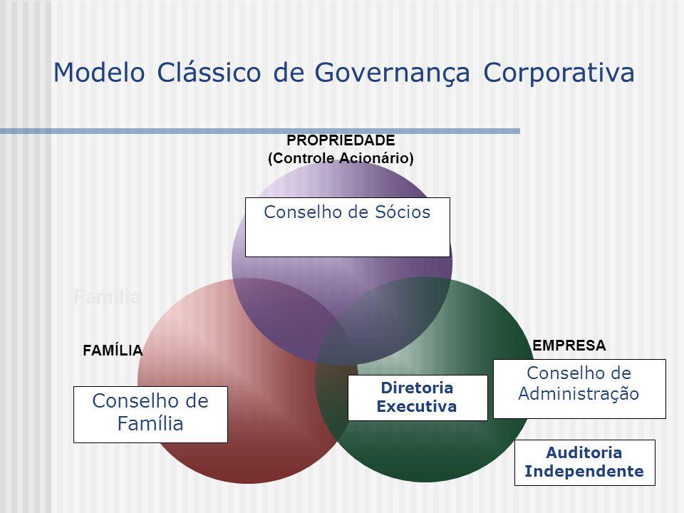 PROPRIEDADE (Controle Acionário) Conselho de Sócios FAMÍLIA Conselho de Família Diretoria Executiva EMPRESA Conselho de Administração Família Modelo C
