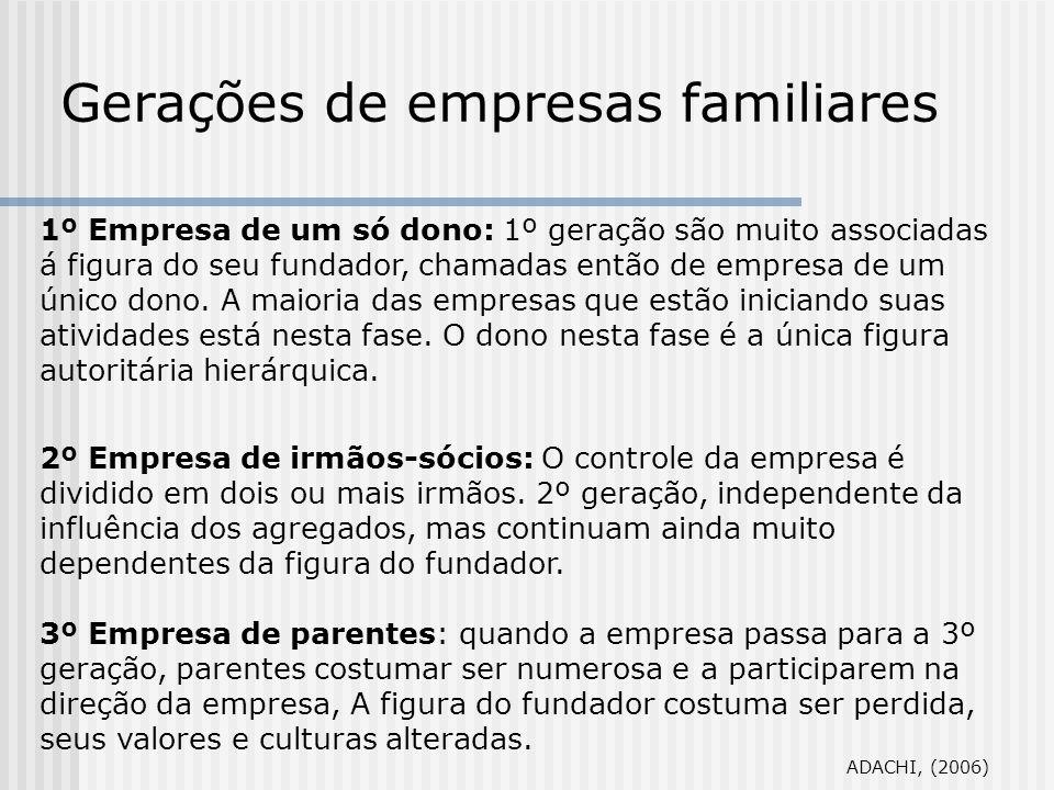 Gerações de empresas familiares 1º Empresa de um só dono: 1º geração são muito associadas á figura do seu fundador, chamadas então de empresa de um ún