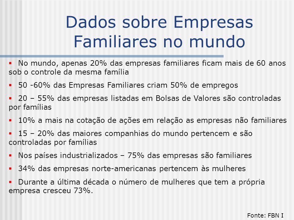 Dados sobre Empresas Familiares no mundo  No mundo, apenas 20% das empresas familiares ficam mais de 60 anos sob o controle da mesma família  50 -60