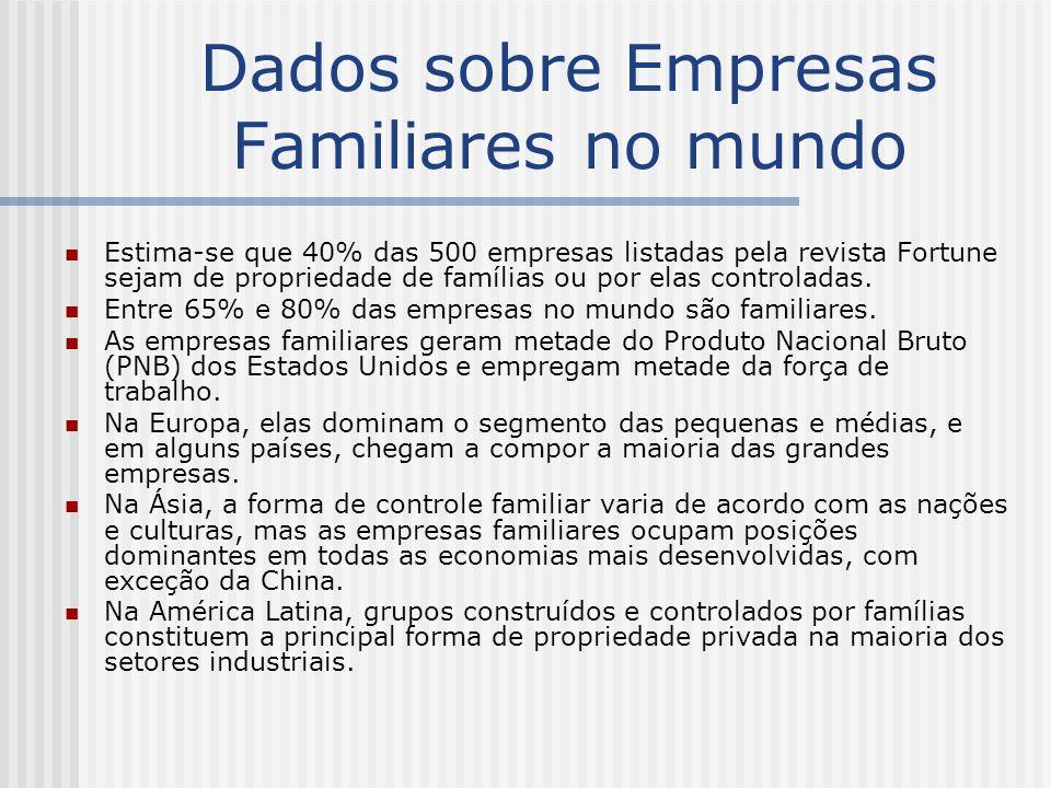 Dados sobre Empresas Familiares no mundo Estima-se que 40% das 500 empresas listadas pela revista Fortune sejam de propriedade de famílias ou por elas