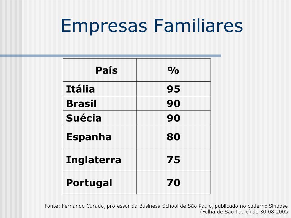 Empresas Familiares País% Itália95 Brasil90 Suécia90 Espanha80 Inglaterra75 Portugal70 Fonte: Fernando Curado, professor da Business School de São Pau