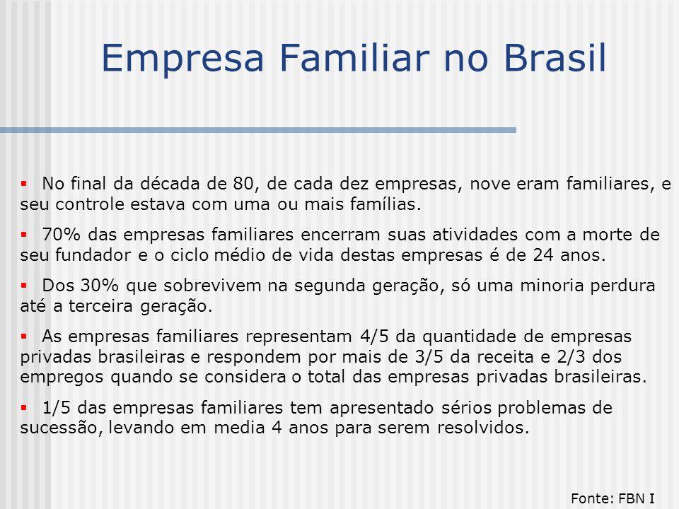 Empresa Familiar no Brasil  No final da década de 80, de cada dez empresas, nove eram familiares, e seu controle estava com uma ou mais famílias.  7