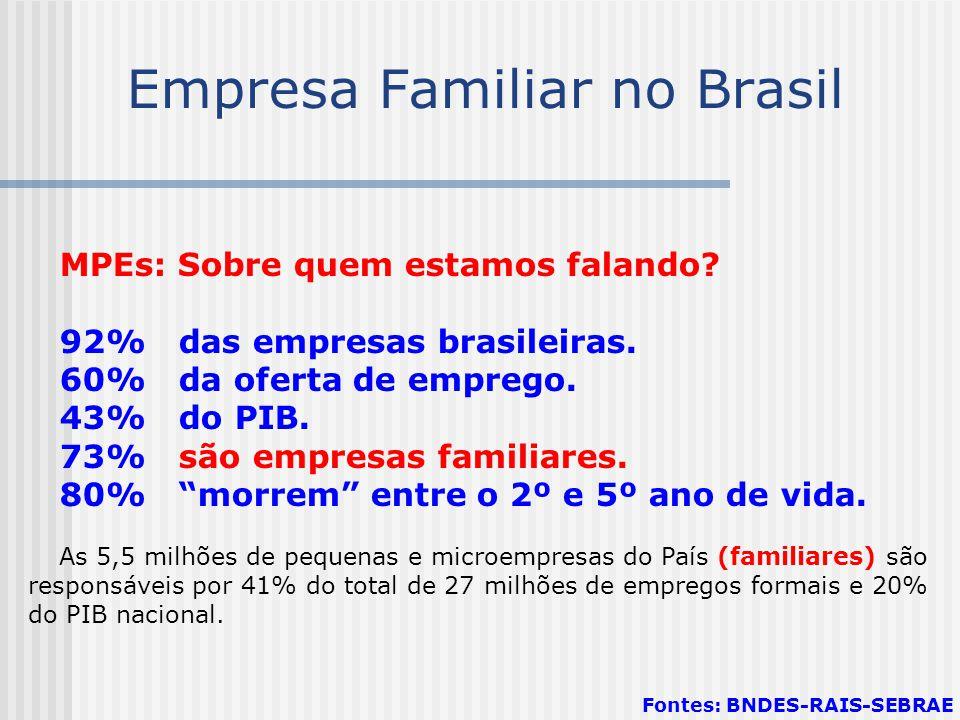 Empresa Familiar no Brasil MPEs: Sobre quem estamos falando? 92% das empresas brasileiras. 60% da oferta de emprego. 43% do PIB. 73% são empresas fami