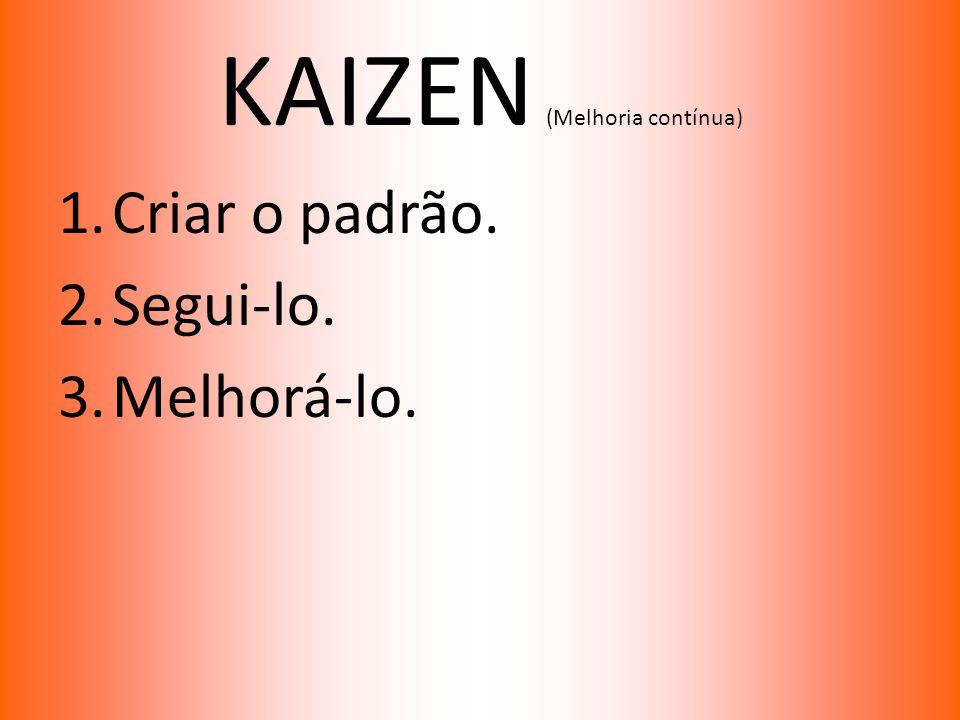 KAIZEN (Melhoria contínua) 1.Criar o padrão. 2.Segui-lo. 3.Melhorá-lo.