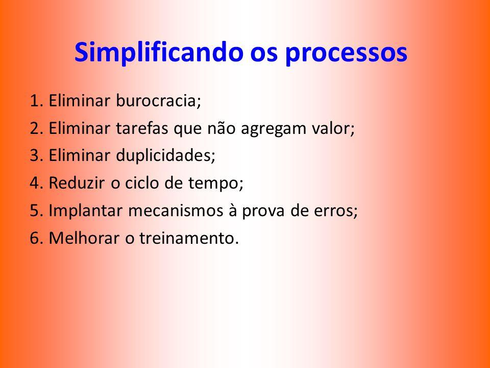 Simplificando os processos 1. Eliminar burocracia; 2. Eliminar tarefas que não agregam valor; 3. Eliminar duplicidades; 4. Reduzir o ciclo de tempo; 5