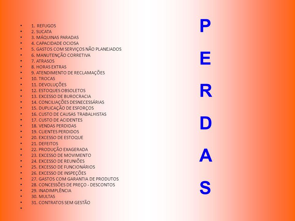 1. REFUGOS 2. SUCATA 3. MÁQUINAS PARADAS 4. CAPACIDADE OCIOSA 5. GASTOS COM SERVIÇOS NÃO PLANEJADOS 6. MANUTENÇÃO CORRETIVA 7. ATRASOS 8. HORAS EXTRAS