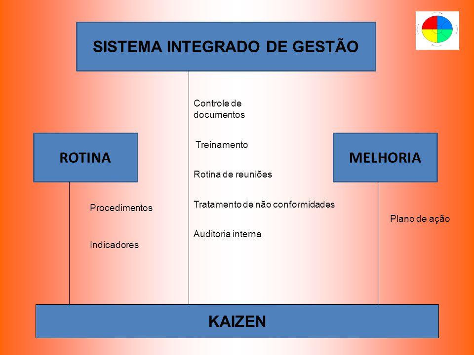 SISTEMA INTEGRADO DE GESTÃO ROTINAMELHORIA Procedimentos Indicadores Controle de documentos Treinamento Rotina de reuniões Tratamento de não conformid