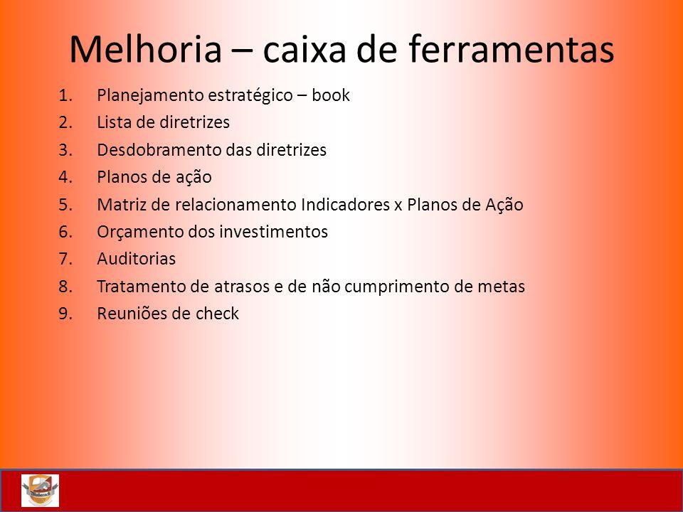 Melhoria – caixa de ferramentas 1.Planejamento estratégico – book 2.Lista de diretrizes 3.Desdobramento das diretrizes 4.Planos de ação 5.Matriz de re