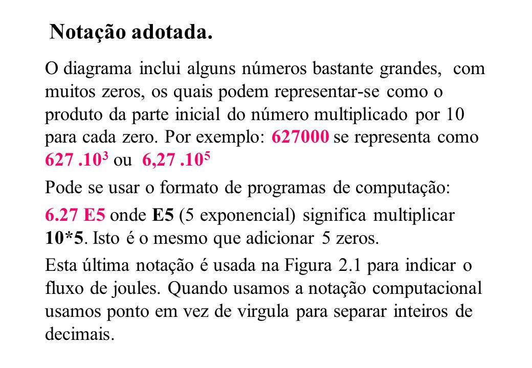 Notação adotada. O diagrama inclui alguns números bastante grandes, com muitos zeros, os quais podem representar-se como o produto da parte inicial do
