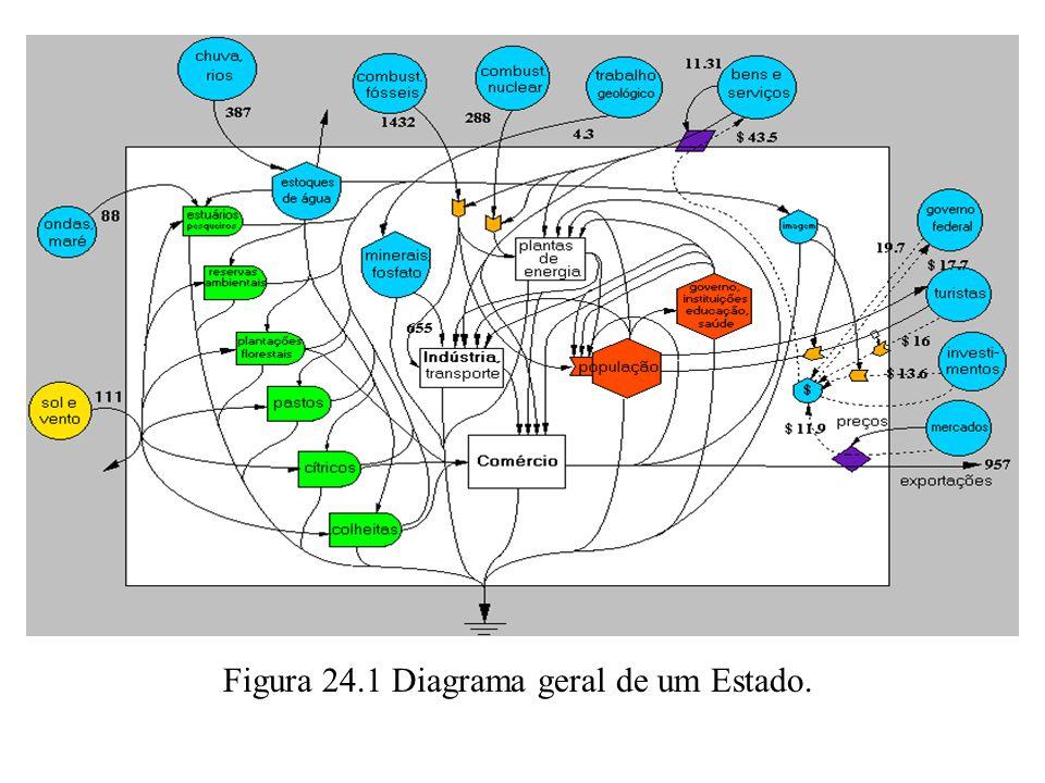 Figura 24.1 Diagrama geral de um Estado.