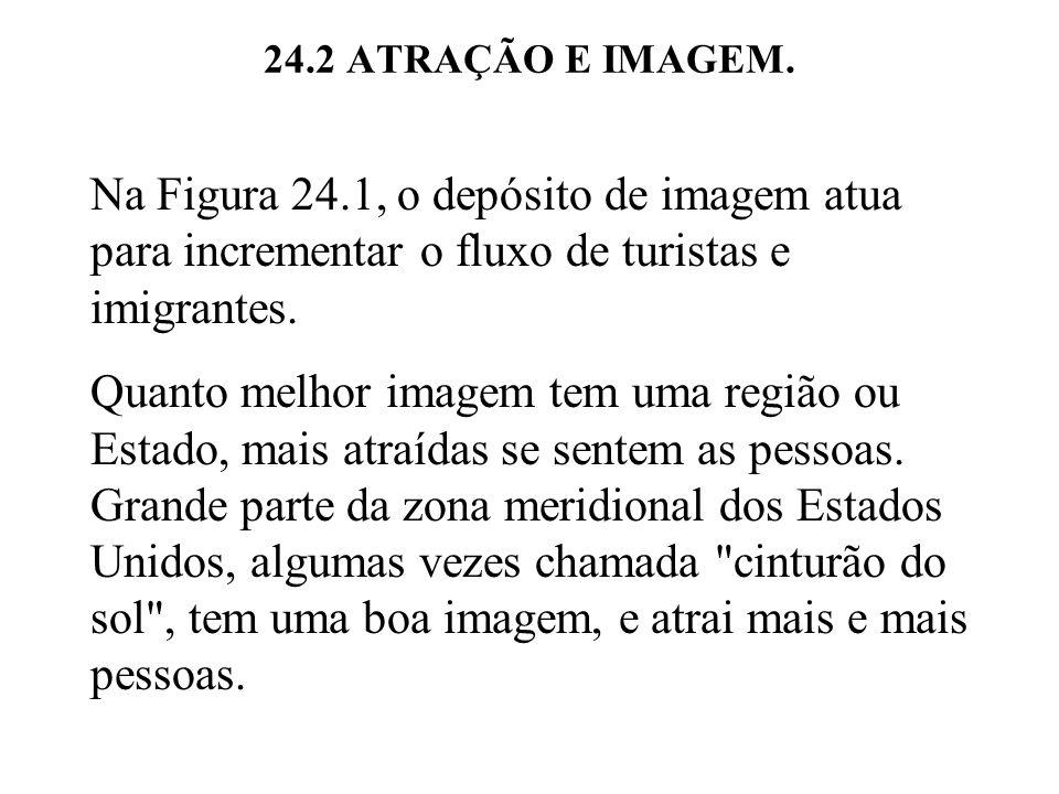 24.2 ATRAÇÃO E IMAGEM. Na Figura 24.1, o depósito de imagem atua para incrementar o fluxo de turistas e imigrantes. Quanto melhor imagem tem uma regiã