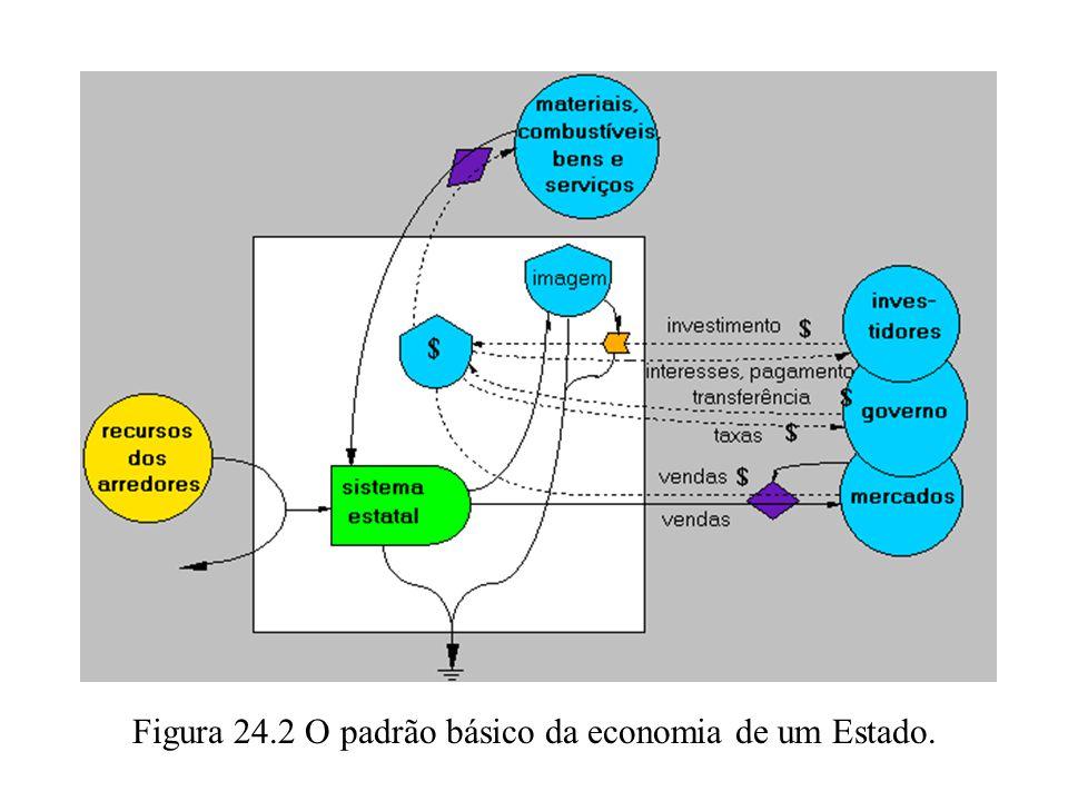 Figura 24.2 O padrão básico da economia de um Estado.