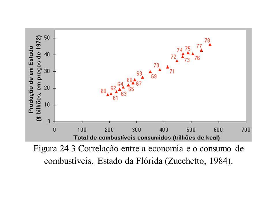 Figura 24.3 Correlação entre a economia e o consumo de combustíveis, Estado da Flórida (Zucchetto, 1984).
