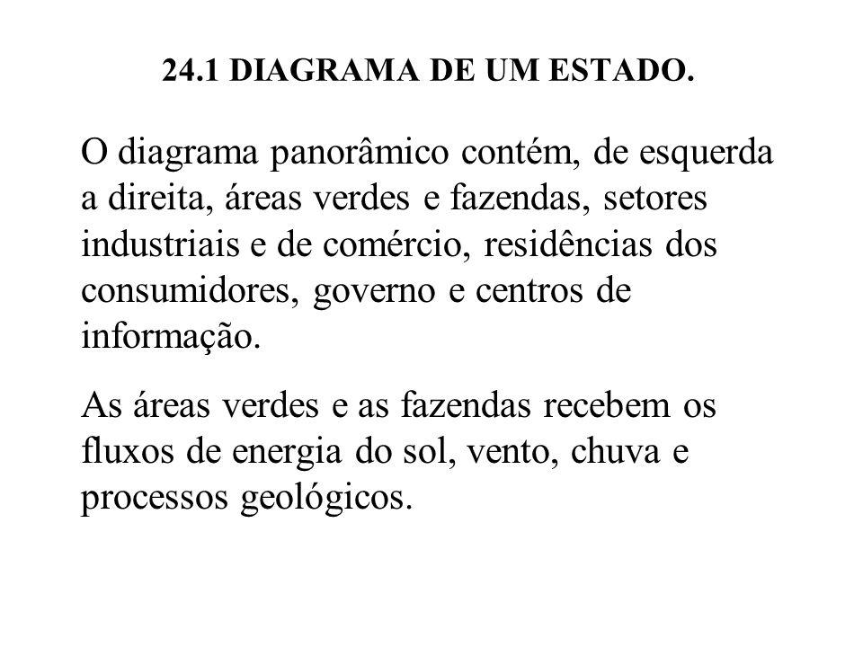 24.1 DIAGRAMA DE UM ESTADO. O diagrama panorâmico contém, de esquerda a direita, áreas verdes e fazendas, setores industriais e de comércio, residênci