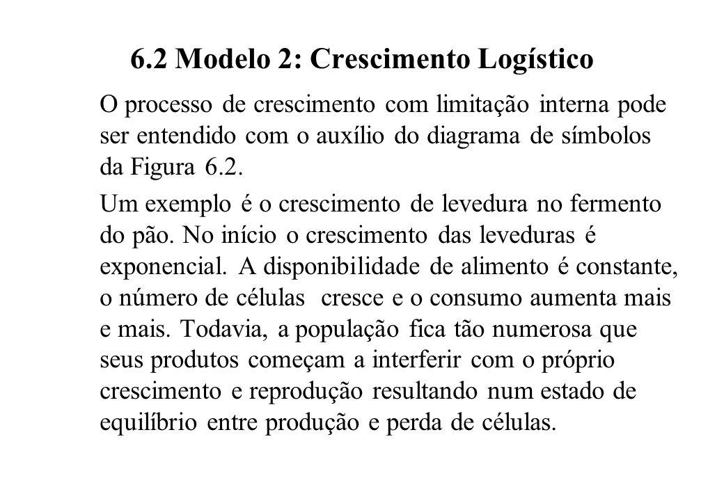 6.2 Modelo 2: Crescimento Logístico O processo de crescimento com limitação interna pode ser entendido com o auxílio do diagrama de símbolos da Figura