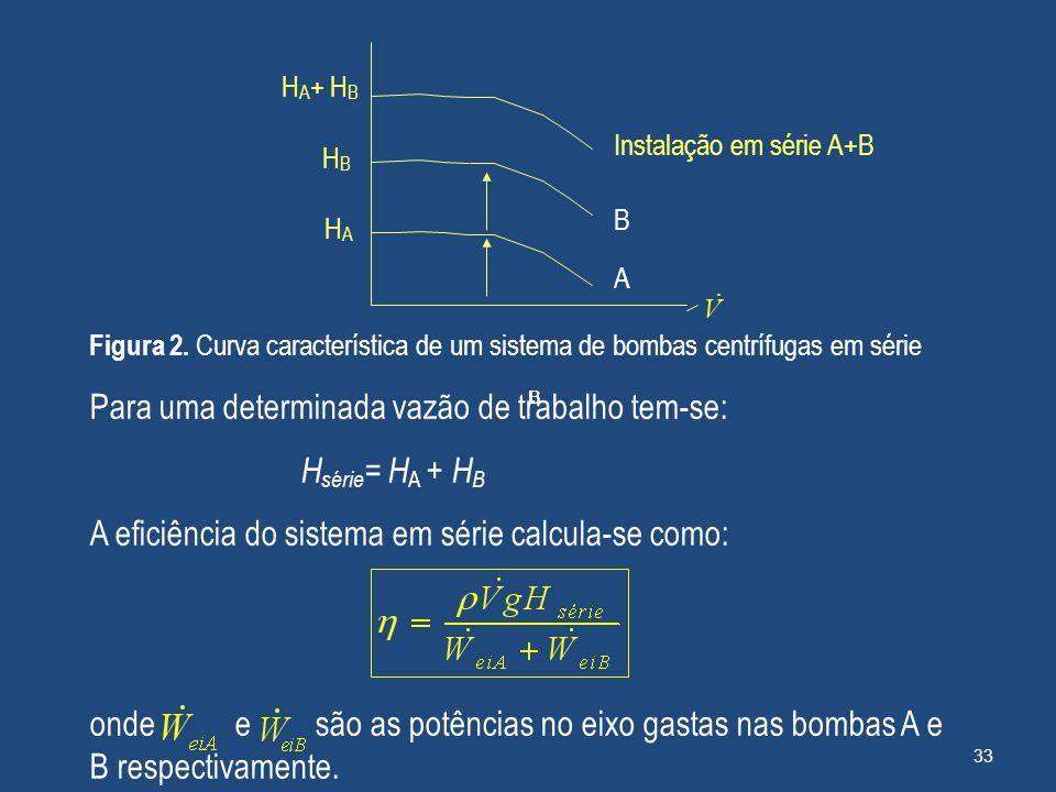 H A + H B HBHB HAHA Instalação em série A+B BBBBB B A Figura 2. Curva característica de um sistema de bombas centrífugas em série Para uma determinada