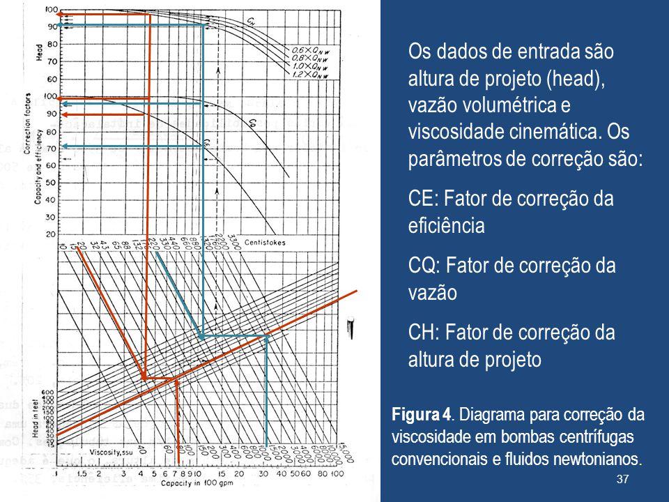 Os dados de entrada são altura de projeto (head), vazão volumétrica e viscosidade cinemática. Os parâmetros de correção são: CE: Fator de correção da
