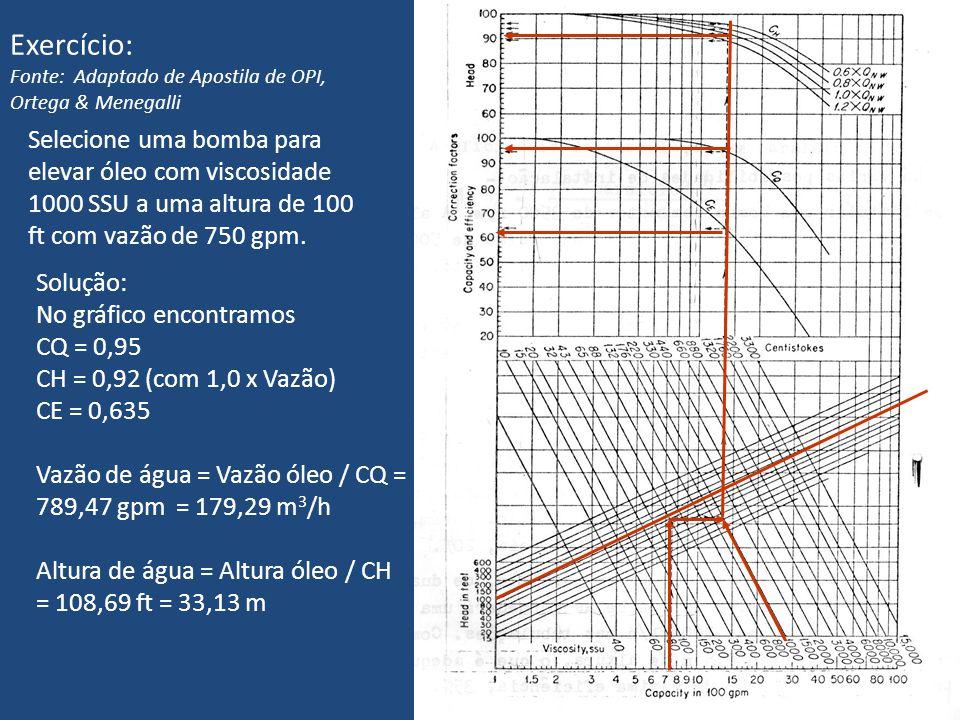 38 Exercício: Fonte: Adaptado de Apostila de OPI, Ortega & Menegalli Selecione uma bomba para elevar óleo com viscosidade 1000 SSU a uma altura de 100