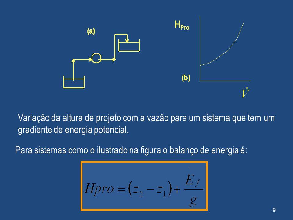 (a) Variação da altura de projeto com a vazão para um sistema que tem um gradiente de energia potencial. Para sistemas como o ilustrado na figura o ba