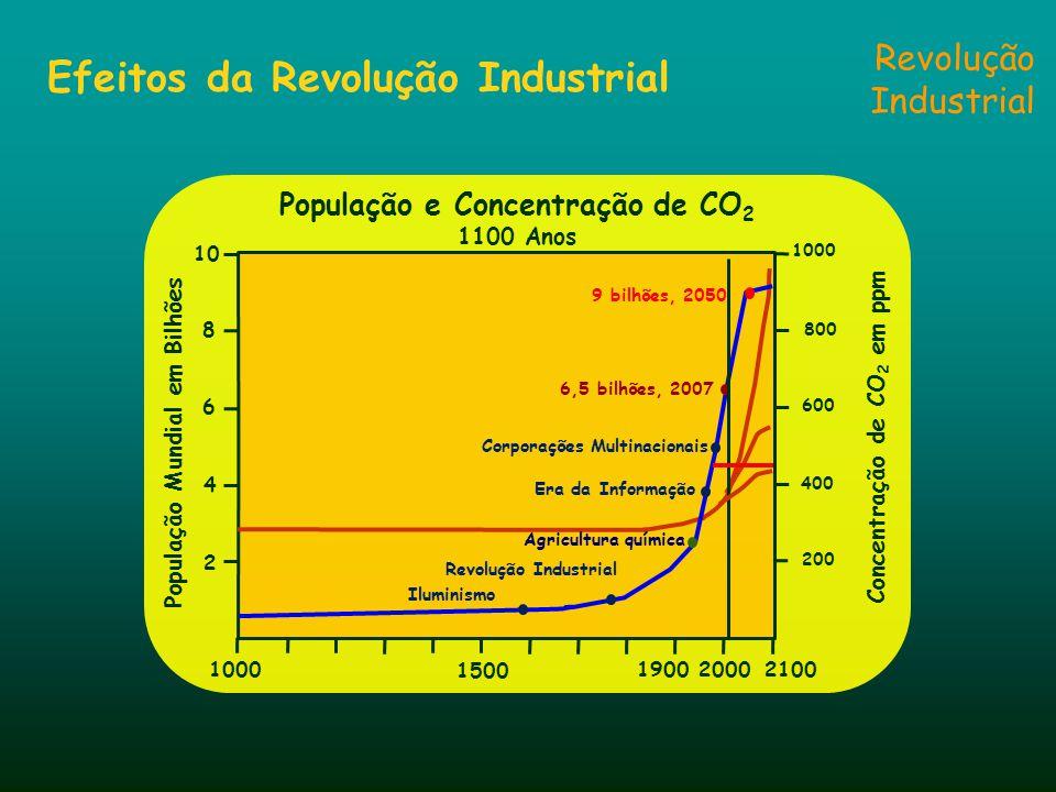 Revolução Industrial Efeitos da Revolução Industrial