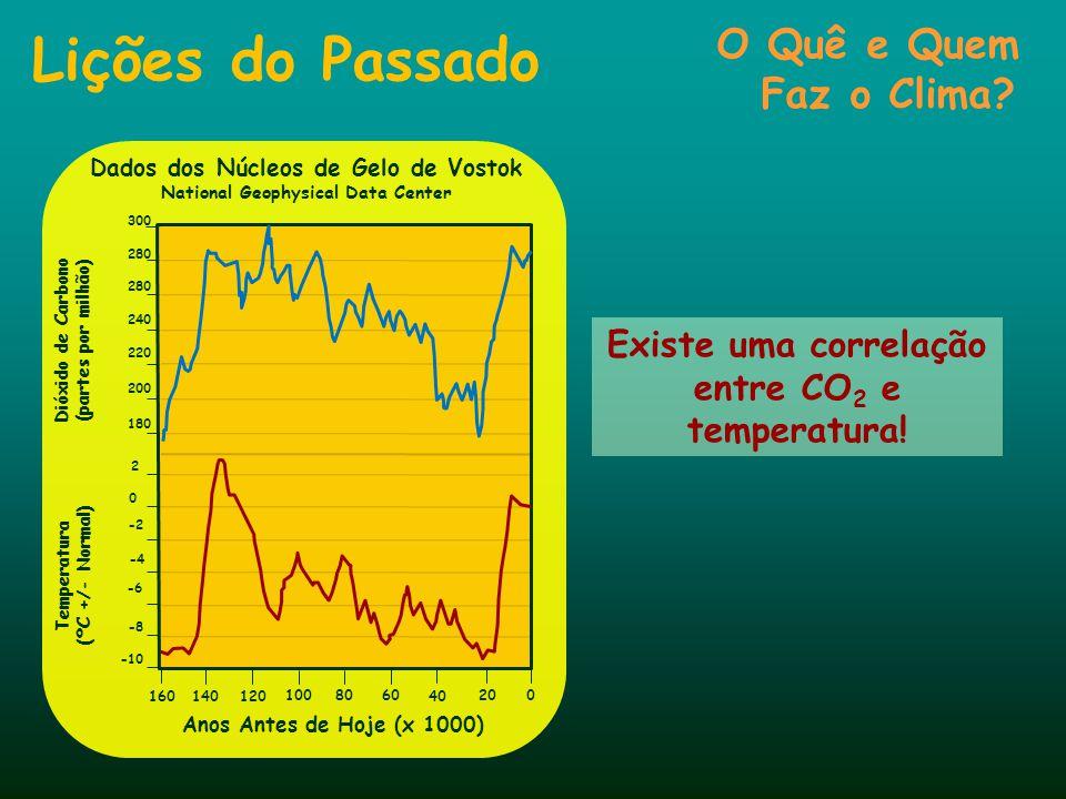 Lições do Passado: Gráfico de Al Gore A condição atual é de anomalia grave! Ciclos de 100 000 anos