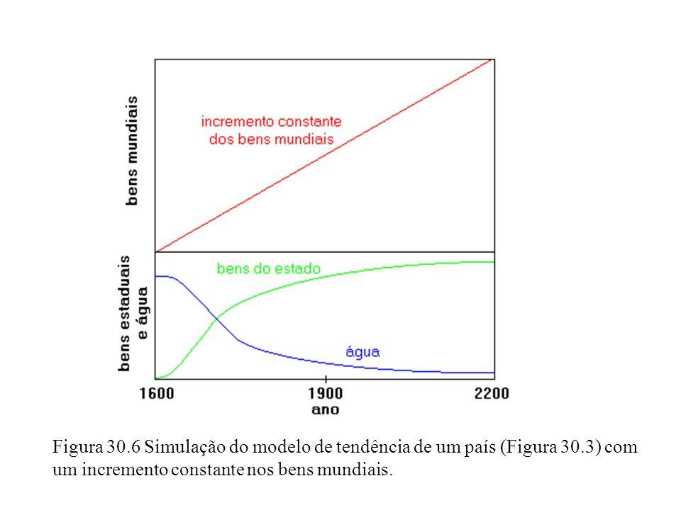 Figura 30.6 Simulação do modelo de tendência de um país (Figura 30.3) com um incremento constante nos bens mundiais.