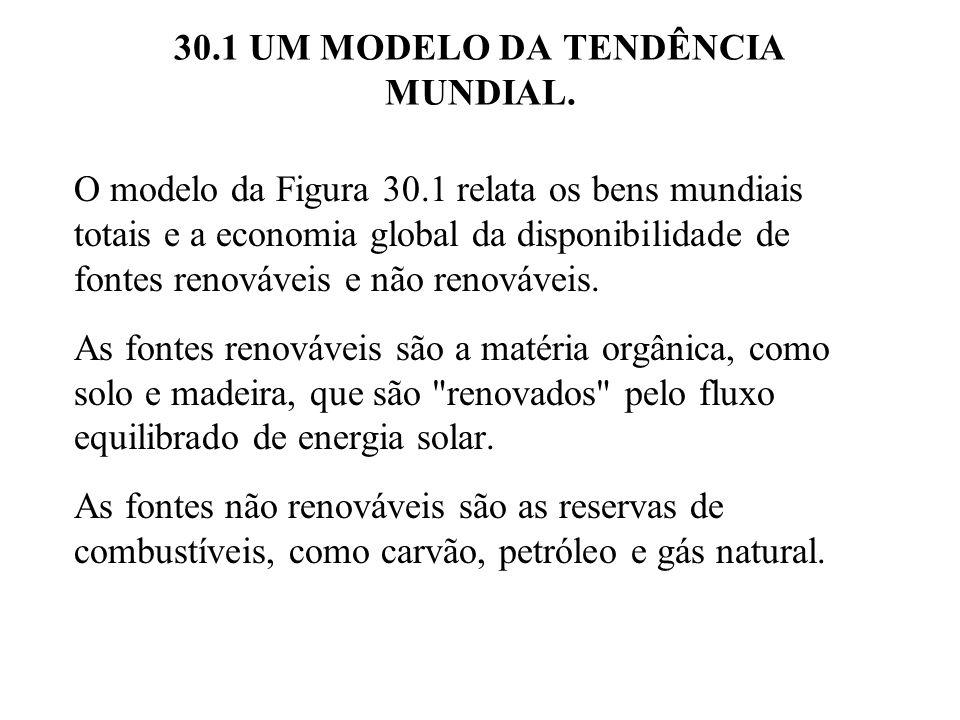 30.1 UM MODELO DA TENDÊNCIA MUNDIAL. O modelo da Figura 30.1 relata os bens mundiais totais e a economia global da disponibilidade de fontes renovávei